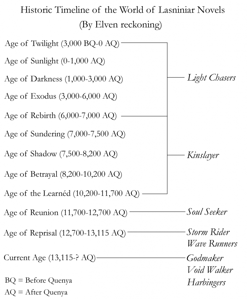 Timeline of Lasniniar Novels